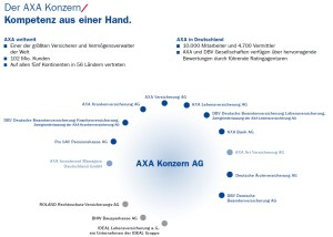 Aufstellung der AXA
